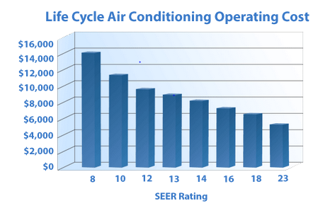 cooling_systen_operating_costs